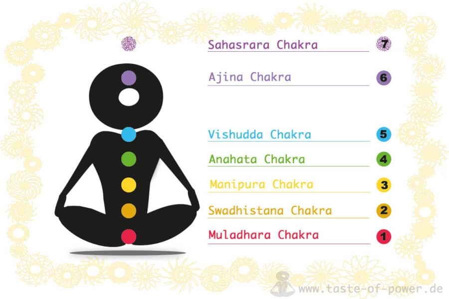 Chakra Sanskrit