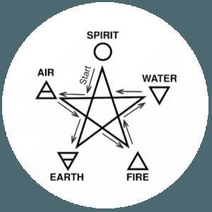 anrufendes Pentagramm