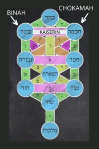 Binah - Chokmah - Daleth - Kaiserin - Tarot - Kabbalah