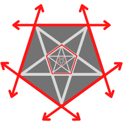 unendliche Ausdehnung Pentagramm