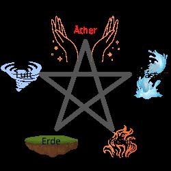 Pentagram - Luft, Wasser, Erde, Feuer - Äther