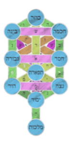 Kabbalah - die Zehn Sephiroten
